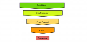 Make The Most Of Your Emails